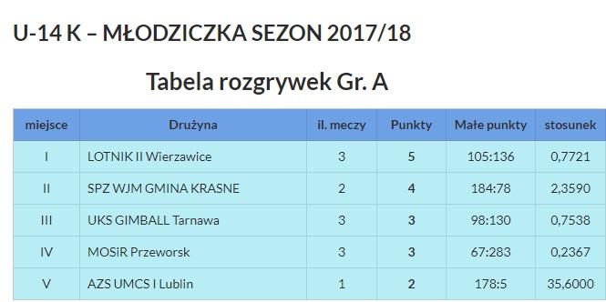 tabela-u14
