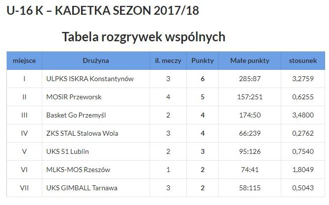 tabela-u16k